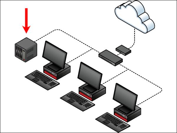 Diagrama de una red cableada simple con un NAS integrado.